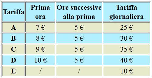 Prezzi sole